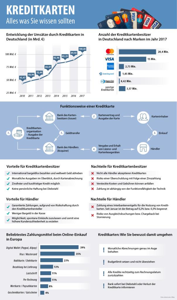 Infografik zum Thema Kreditkarten